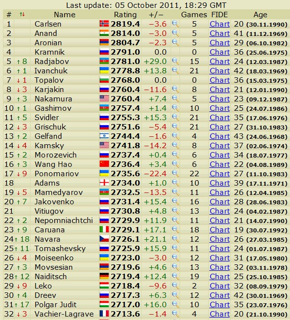 Newest rating list... list of best players... - Page 2 Scree575