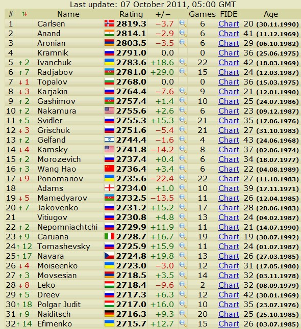 Newest rating list... list of best players... - Page 2 Scree586