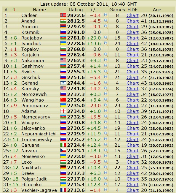 Newest rating list... list of best players... - Page 3 Scree594