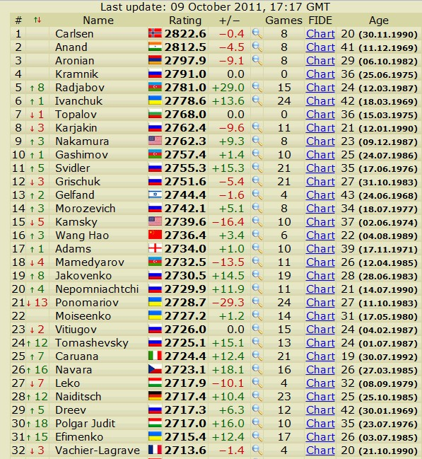 Newest rating list... list of best players... - Page 3 Scree596