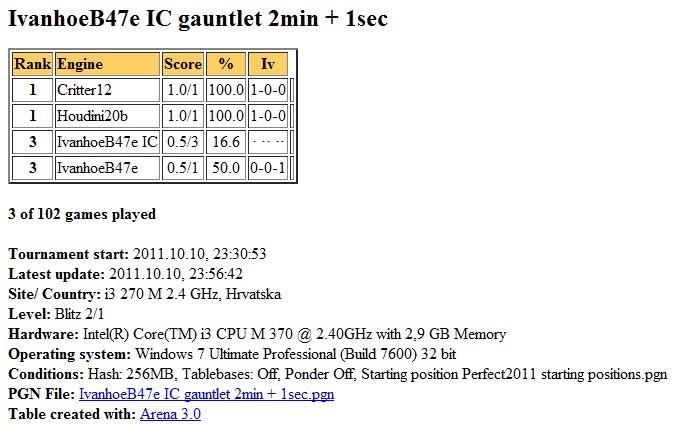 IvanhoeB47e (970 set by ic) gauntlet (H2b,Crit12,IvB47e) ...finished... Scree619