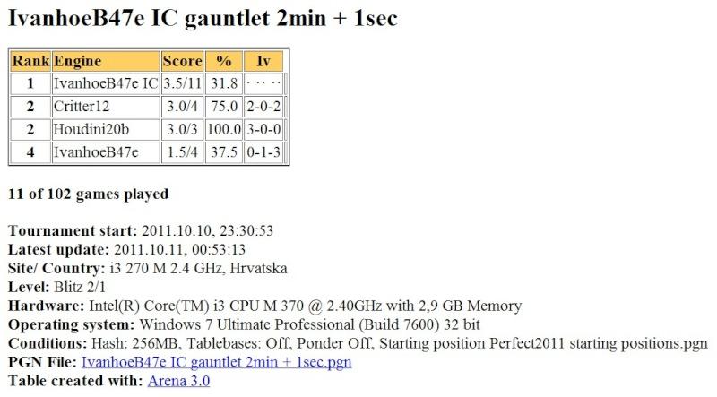 IvanhoeB47e (970 set by ic) gauntlet (H2b,Crit12,IvB47e) ...finished... Scree620