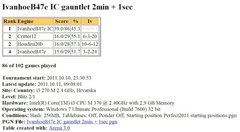 IvanhoeB47e (970 set by ic) gauntlet (H2b,Crit12,IvB47e) ...finished... Scree621