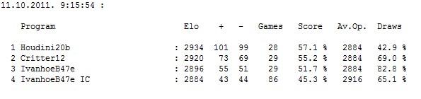 IvanhoeB47e (970 set by ic) gauntlet (H2b,Crit12,IvB47e) ...finished... Scree622