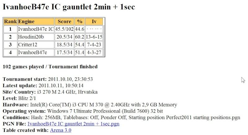 IvanhoeB47e (970 set by ic) gauntlet (H2b,Crit12,IvB47e) ...finished... Scree623