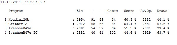 IvanhoeB47e (970 set by ic) gauntlet (H2b,Crit12,IvB47e) ...finished... Scree624