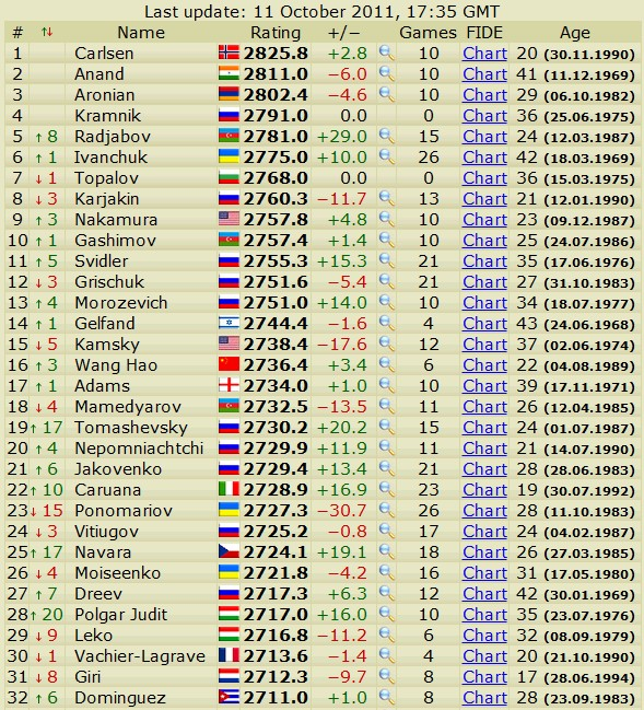 Newest rating list... list of best players... - Page 3 Scree627