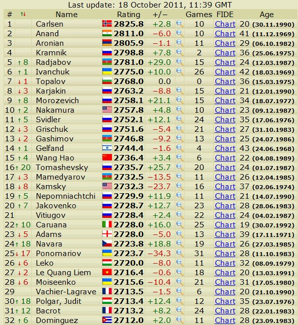 Newest rating list... list of best players... - Page 3 Scree652