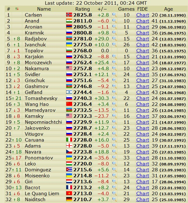 Newest rating list... list of best players... - Page 3 Scree663