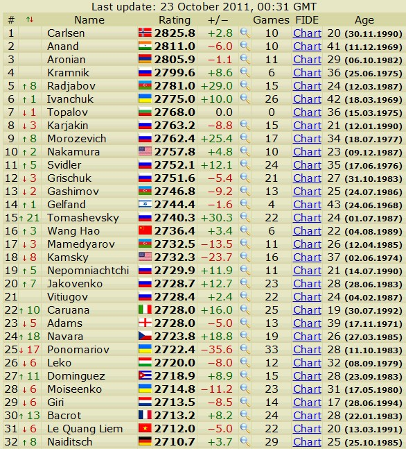 Newest rating list... list of best players... - Page 3 Scree670
