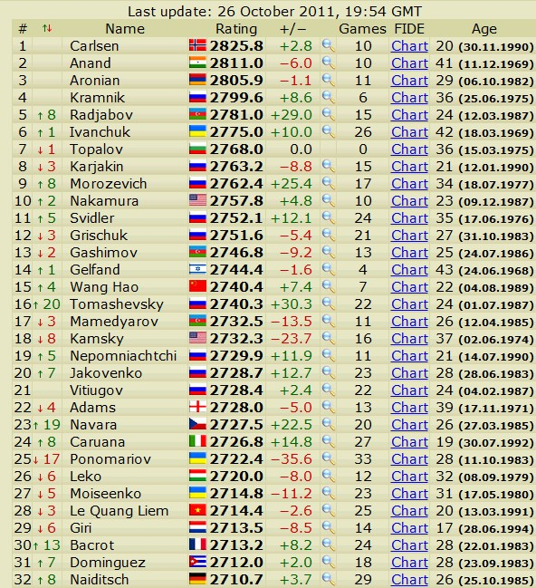 Newest rating list... list of best players... - Page 3 Scree690