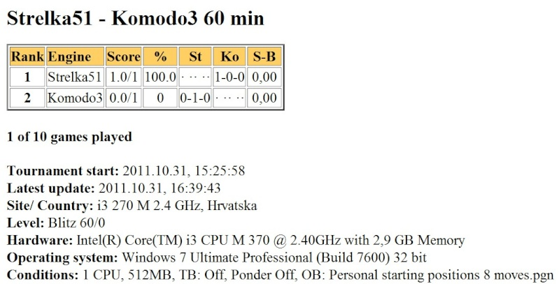 Strelka5.1 60 min gauntlet (vs Houdini2b and Komodo3)...finished... Scree716