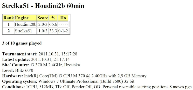 Strelka5.1 60 min gauntlet (vs Houdini2b and Komodo3)...finished... Scree719