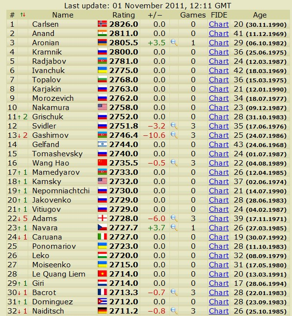 Newest rating list... list of best players... - Page 3 Scree725