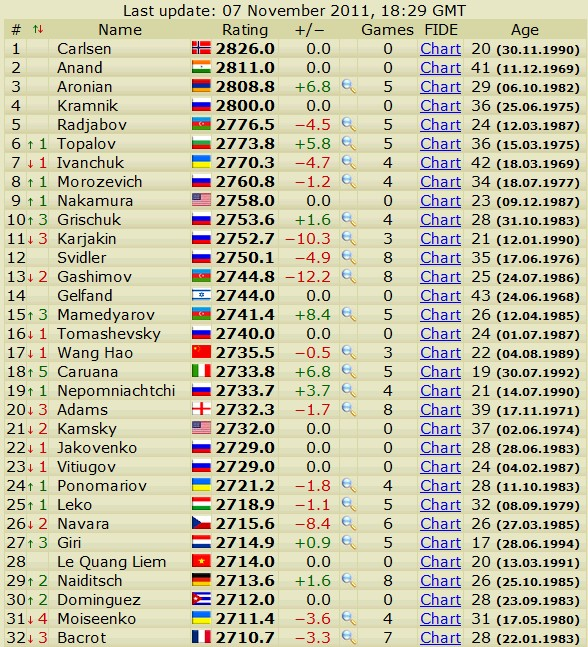 Newest rating list... list of best players... - Page 3 Scree740