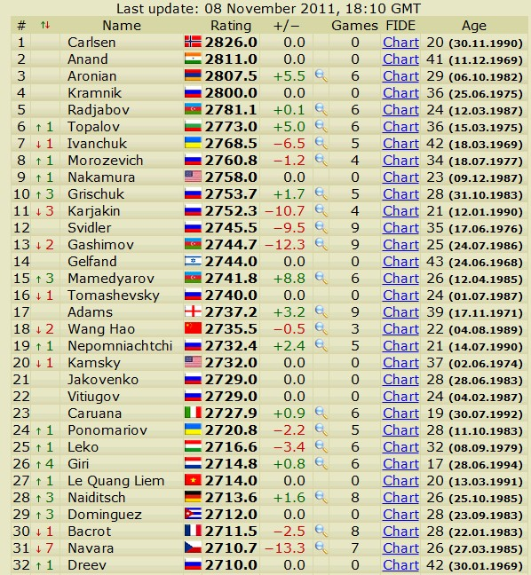 Newest rating list... list of best players... - Page 4 Scree745