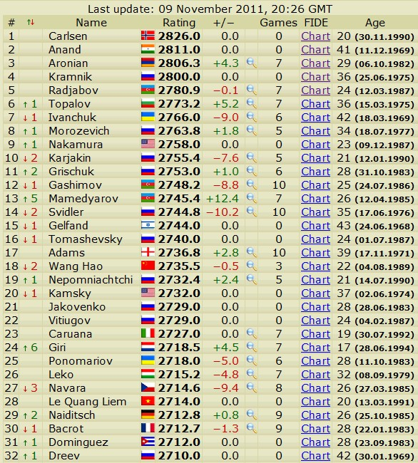 Newest rating list... list of best players... - Page 4 Scree751