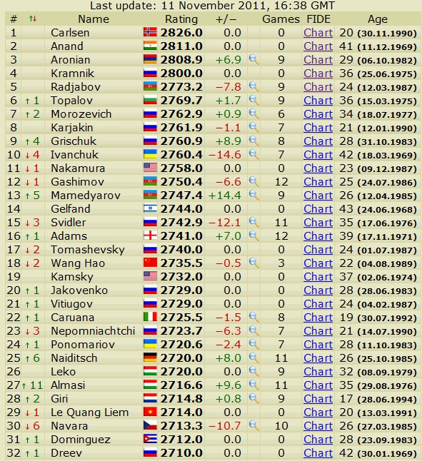 Newest rating list... list of best players... - Page 4 Scree755
