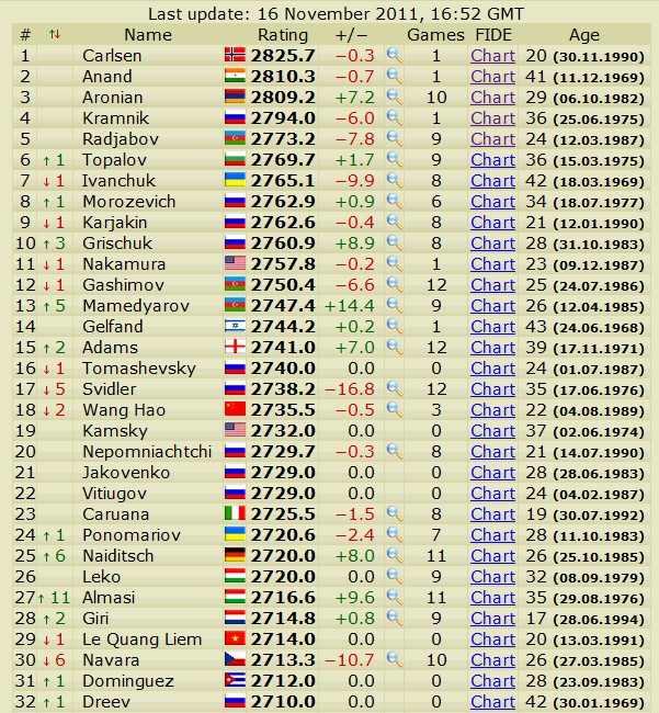 Newest rating list... list of best players... - Page 4 Scree773