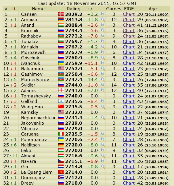Newest rating list... list of best players... - Page 4 Scree776