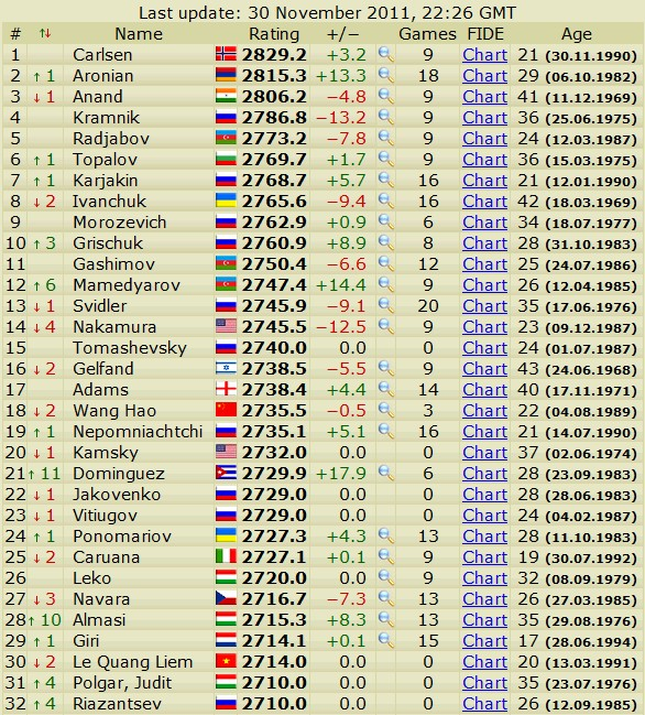 Newest rating list... list of best players... - Page 4 Scree803