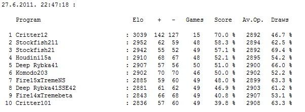 Stars tournament: Critter 1.2 (after 15 games)  Elo 3039!!!!!! Screen11