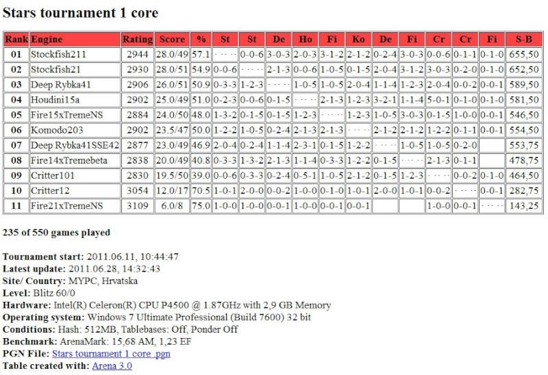 Stars tournament: Table after 235 games ( 235 / 550 ) Screen13