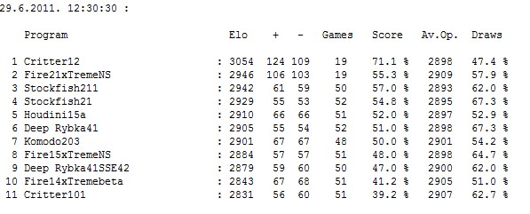 Stars tournament: Table after 247 games Screen15