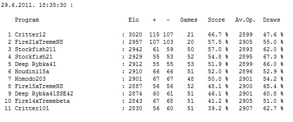 Stars tournament: Table after 250 games Screen16
