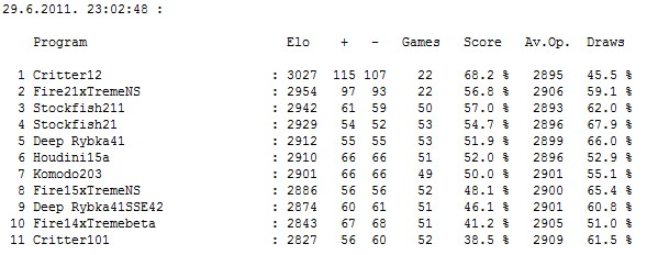 Stars tournament: Table after 253 games ( 253 / 550 ) Screen17