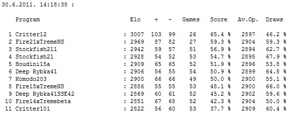 Stars tournament table after 261 games (261/550) Screen18