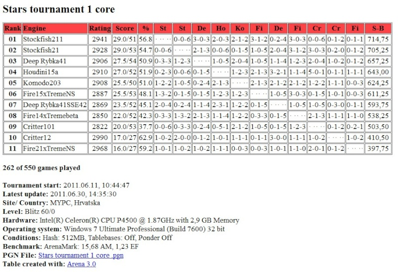 Stars tournament table after 261 games (261/550) Screen19
