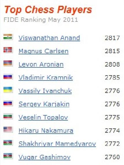 FIDE ranking may 2011 Screen24