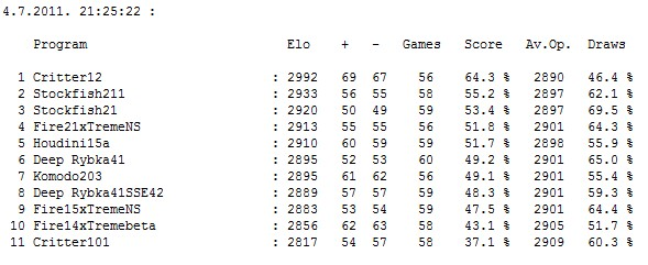 Stars tournament table after 319 games Screen36