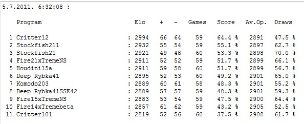 Stars tournament table after 326 games Screen37