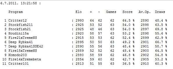 Stars tournament table after 344 games Screen42