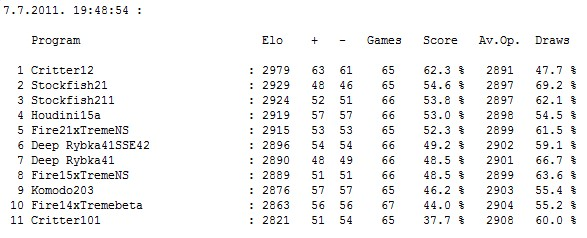 Stars tournament table after 361 games ; 361 games pgn Screen48