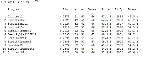 Stars tournament table after 365 games Screen51