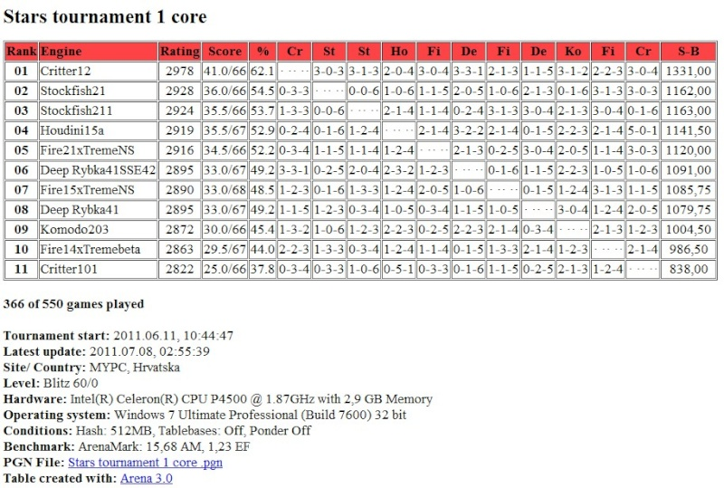 Stars tournament table after 365 games Screen52