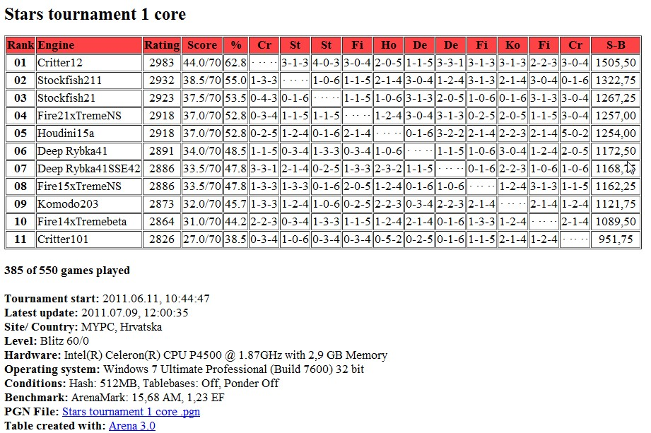 Stars tournament table after 385 games  ( 385 / 550 ) Screen57