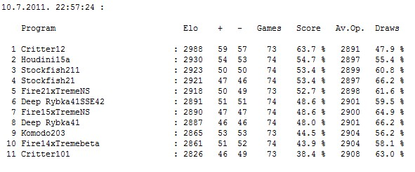 Stars tournament table after 405 games Screen60