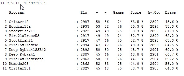 Stars tournament table after 413 games Screen61