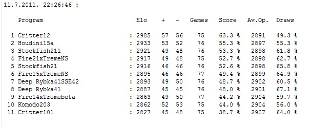 Stars tournament table after 417 games  Screen63