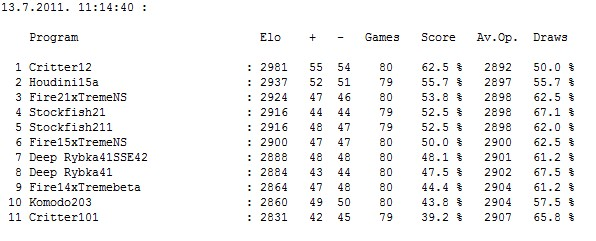 Stars tournament table after 438 games...games... Screen69