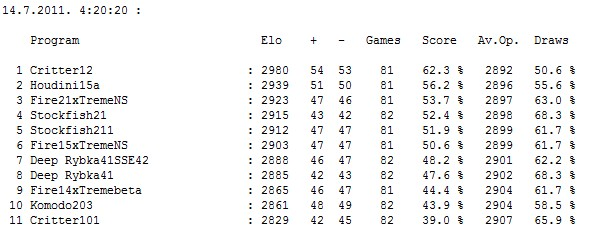 Stars tournament table after 448 games...games pgn... Screen71