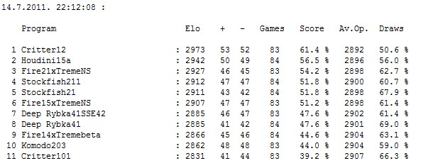 Stars tournament table after 459 games Screen74