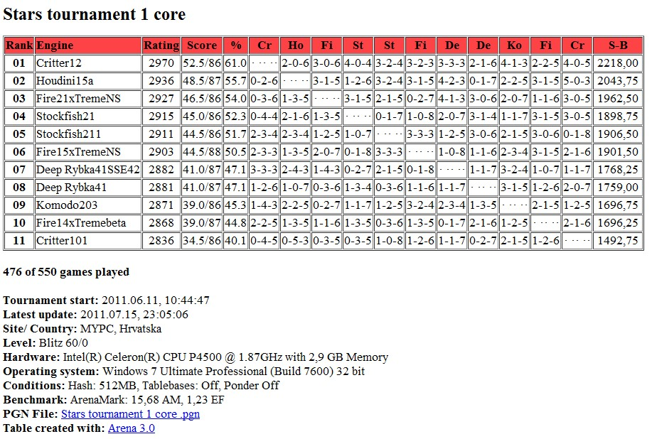 Stars tournament table after 476 games ( 476 / 550 )..statistics... Screen77