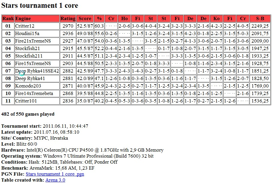 Stars tournament table after 476 games ( 476 / 550 )..statistics... Screen81