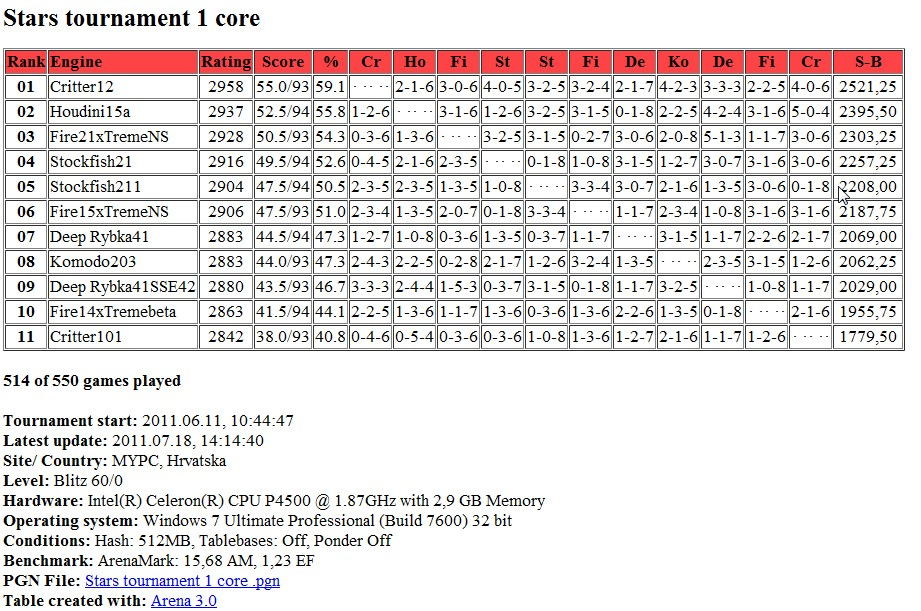 Stars tournament table after 514 games...games pgn.. Screen86