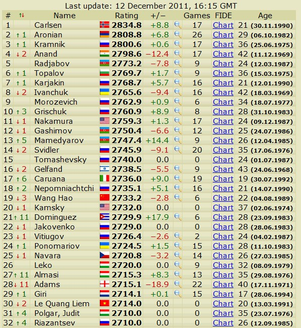 Newest rating list... list of best players... - Page 4 Slika018